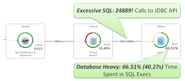 Most often this happens through an incorrectly configured O/R-Mapper such as Hibernate, Spring or the ADO.NET Entity Framework. Simply watch out for the # of SQL Statements being executed per request!
