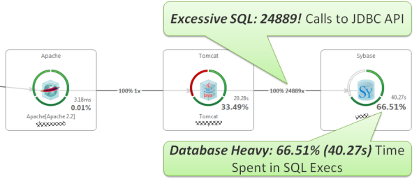 Easy to Spot Excessive SQL Executions + Database Heavy: 24889 SQLs! Taking 40.27s (66.51% of overall time) to execute!