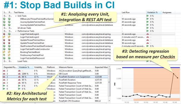 Test Automation Feature in Dynatrace automatically baselines key architectural metrics and flags your builds as bad after a code check-in introduced an architectural regression