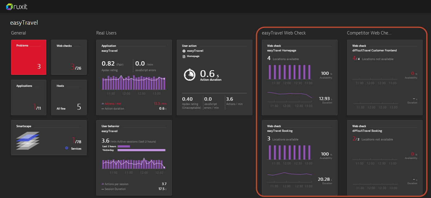Application dashboard