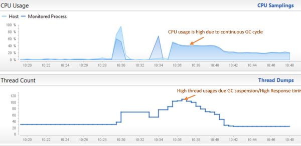 The Dynatrace Process Health dashboard also shows CPU and Thread Information which in our case directly correlated to the delays caused by major GCs in the Old Generation