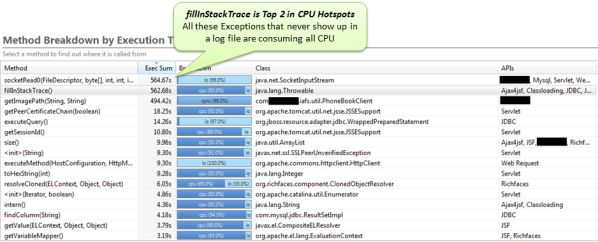 Every Exception object will get the current stack trace calling fillInStackTrace. This can become a CPU issue if you have thousands of Exceptions being created all the time!