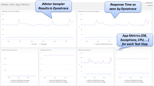 LIVE JMeter results in a Dynatrace dashboard correlated to key application and infrastructure measures!