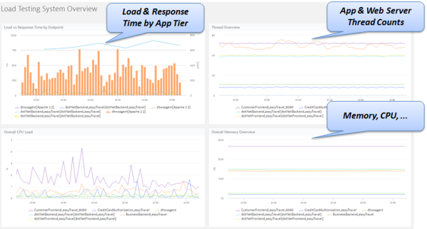 Dynatrace Load Testing Dashboard to identify architectural performance hotspots such as bad load balancing or running out of key resources: CPU, Threads, Memory