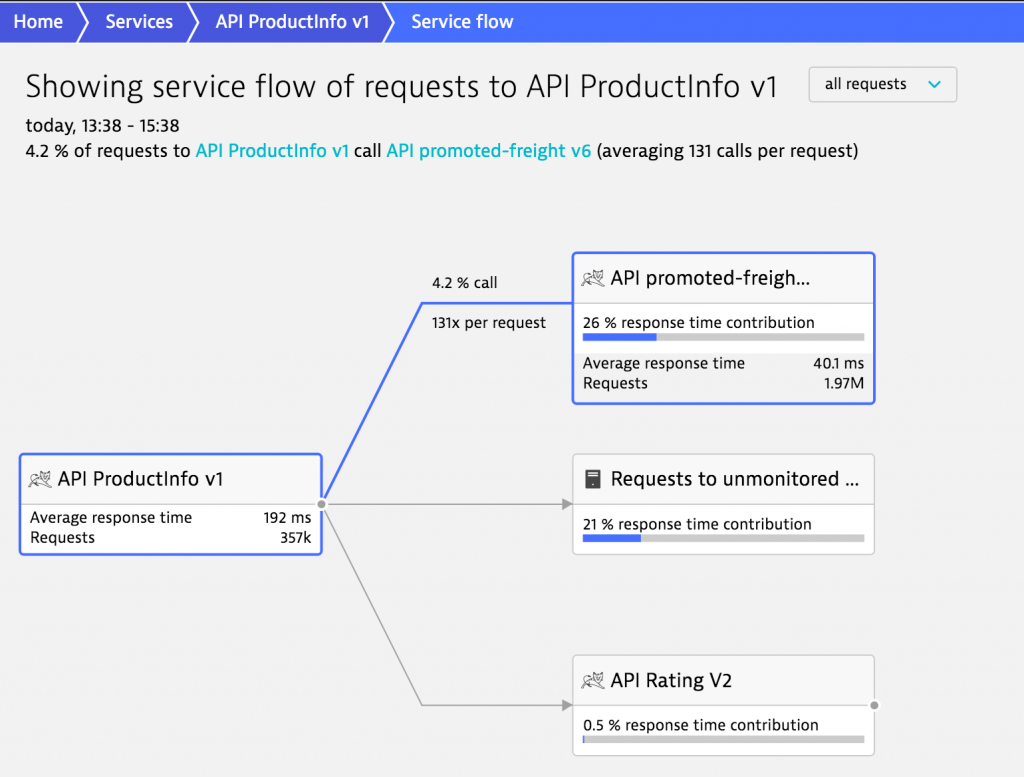 Request flow through services