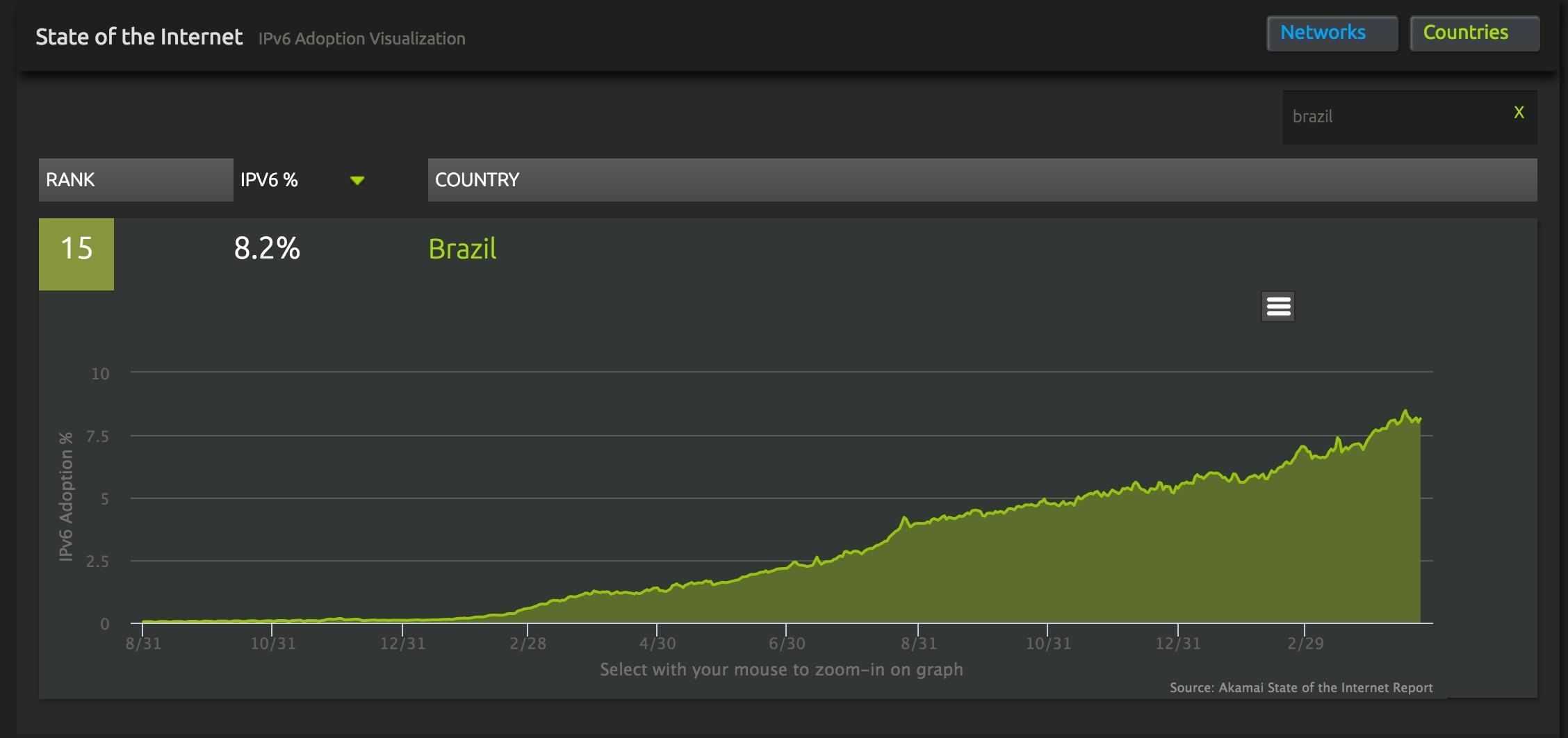 Brazil_IPV6_Akamai