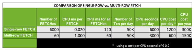 Comparison of CPU consumption (Single-row vs. Multi-row FETCH)