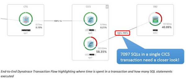 End-to-End Dynatrace Transaction Flow highlighting where time is spent in a transaction and how many SQL statements executed.