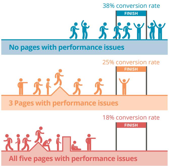 conversions-vs-performance