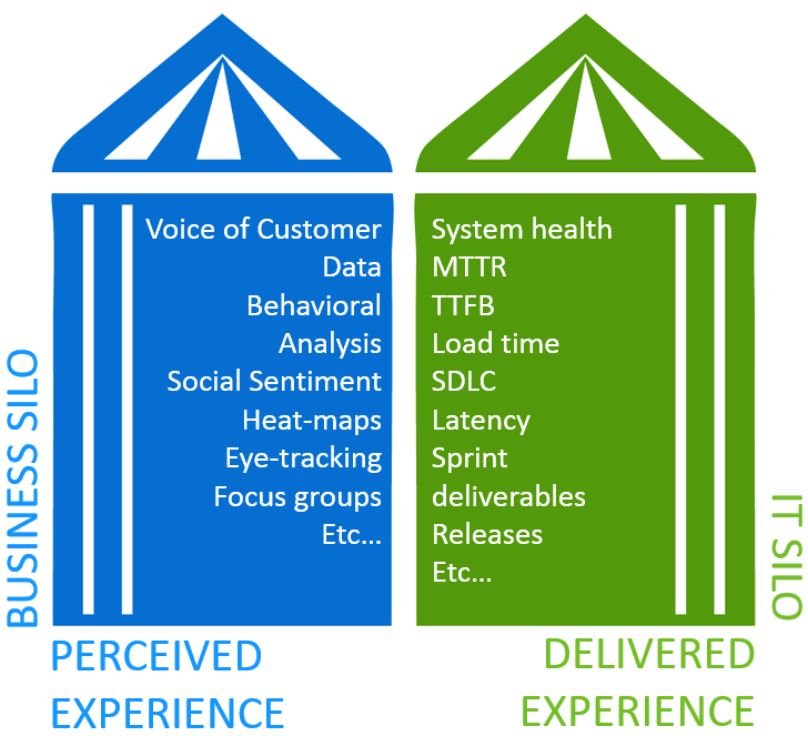 Perceived and Delivered Experience Silos