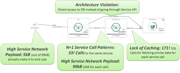 One of my recent highlights I keep referring to: Monolith to Micro-Service Gone Bad!!