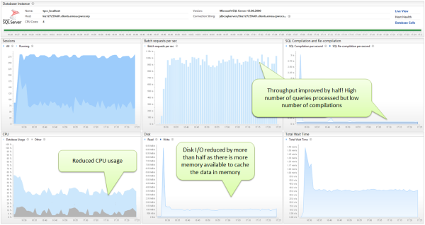 Monitor and compare these SQL Server Performance metrics to understand the impact it has on overall resource consumption.