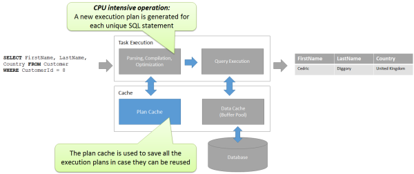Creating execution plans can be costly. Caching them will speed up SQL Executions of the whole database!