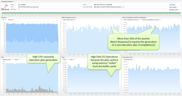 Dynatrace Database Agent automatically provides all important metrics to identify CPU and plan cache related issues.