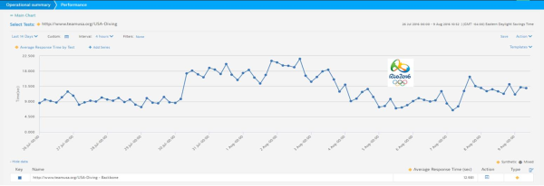 Figure 6: 14-day trend - Team USA Diving