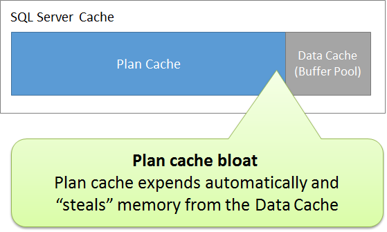 "With Ad Hoc Queries, the size of the Plan Cache will dynamically expend and ""steal"" memory from the Data Cache."
