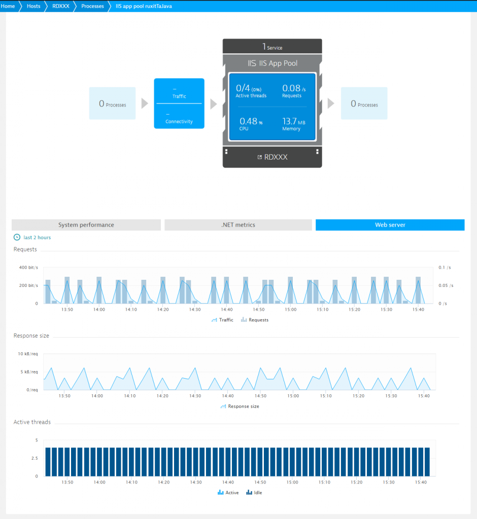 Dynatrace shows the traffic on your IIS, before it hits your app servers.