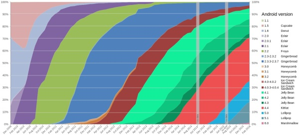 Android version distribution history till April 2016