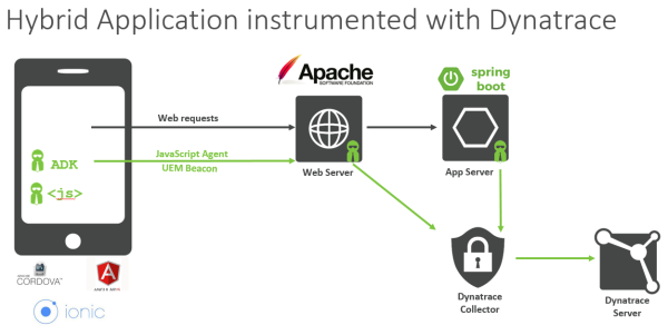 Technology stack used in this tutorial: AngularJS, Ionic, Cordova, Spring Boot and Dynatrace