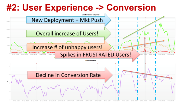 Good User Experience and High Conversions keep your business running. Monitor and Correlate to see whether your deployments and marketing actions are driving these metrics in the right way.
