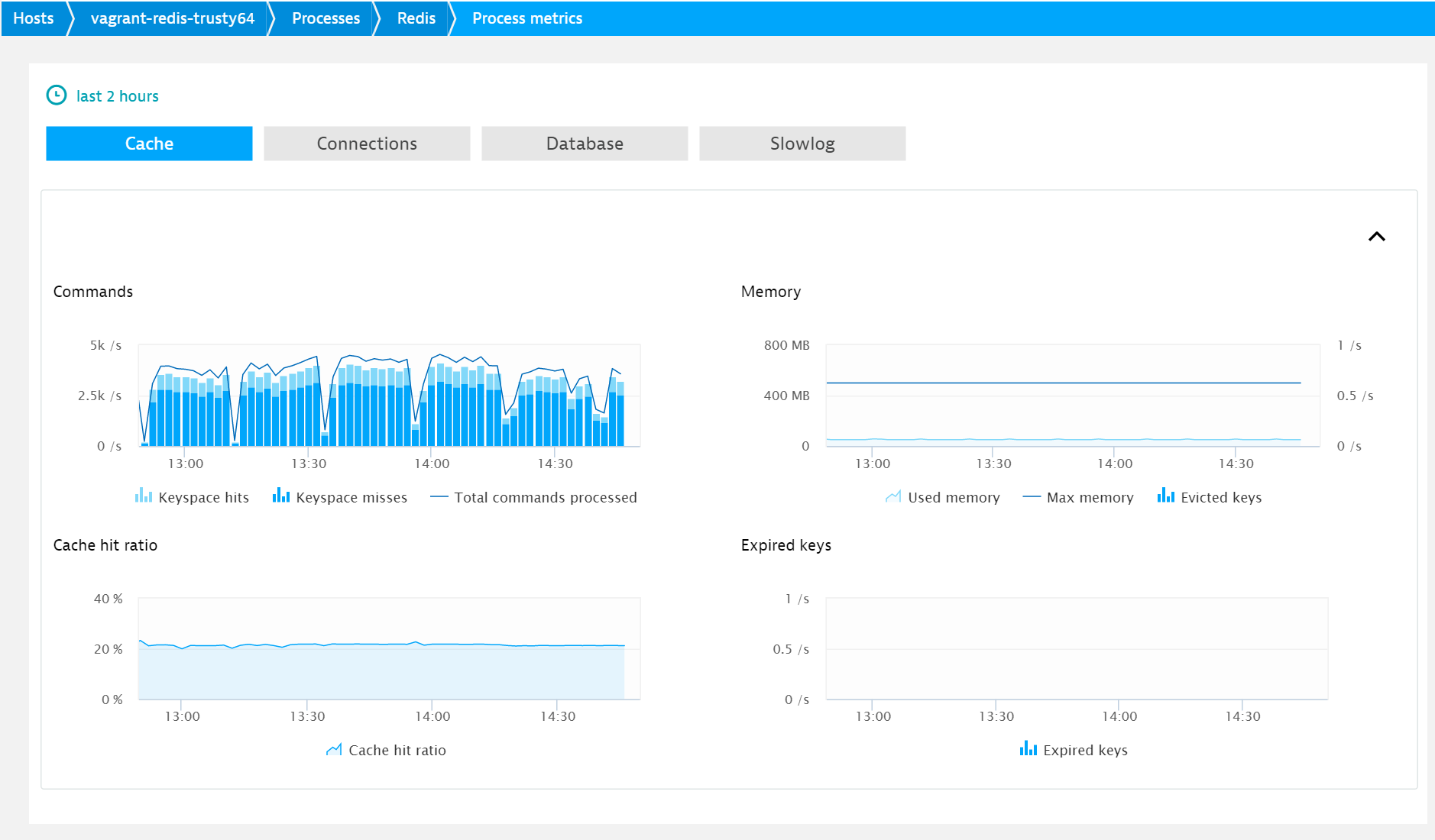 Introducing Redis server monitoring | Dynatrace blog