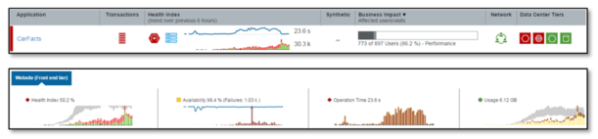 Figure 2: DCRUM Application Health Status reporting poor performance for CarFacts on Monday morning.