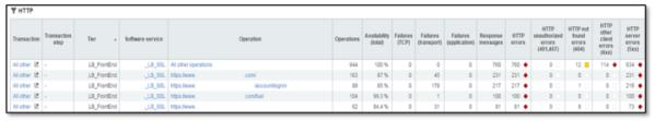 Figure 3: A breakdown of HTTP 500 server errors by operation (url).