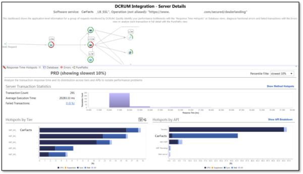 Figure 5: DCRUM / Application Monitoring integration.