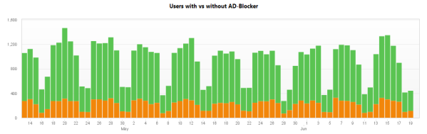 Figure 6: Users with ad blocking vs none-blocking.
