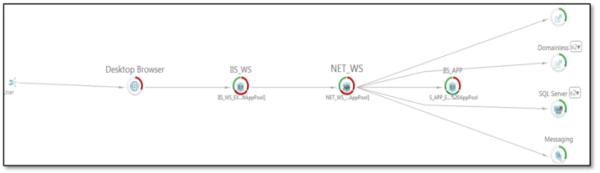Figure 6: Application Monitoring transaction flow.