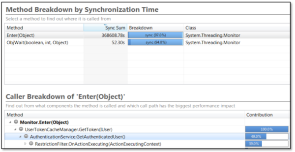 Figure 7: Method Hotspots dashlet showing method breakdown by synchronization time.