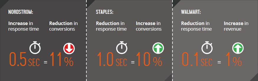 Performance impact to revenue and conversions 4