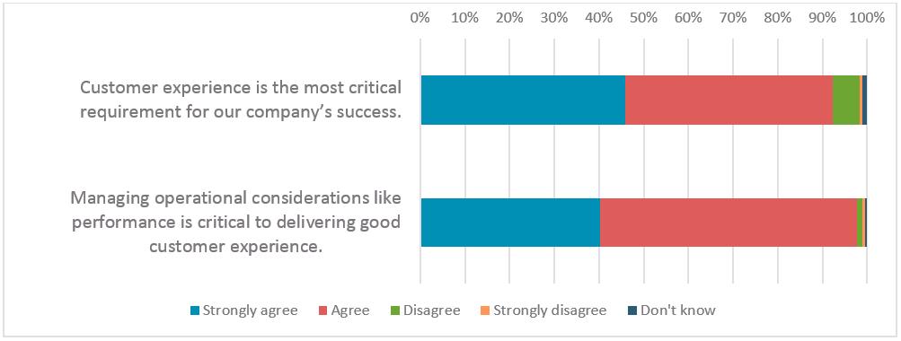 Unpublished Dynatrace survey, July 2016, 280 respondents