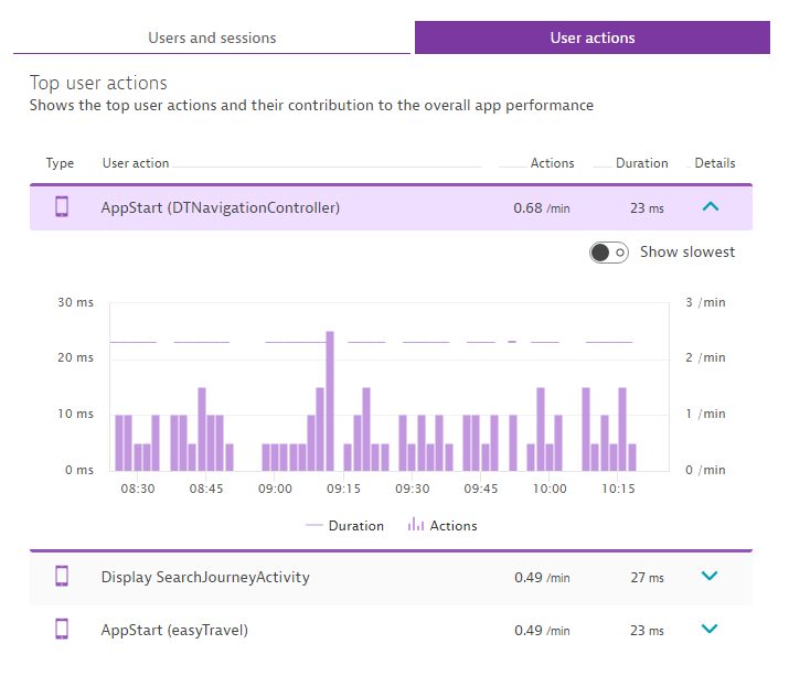 iOS and Android user action performance monitoring with Dynatrace