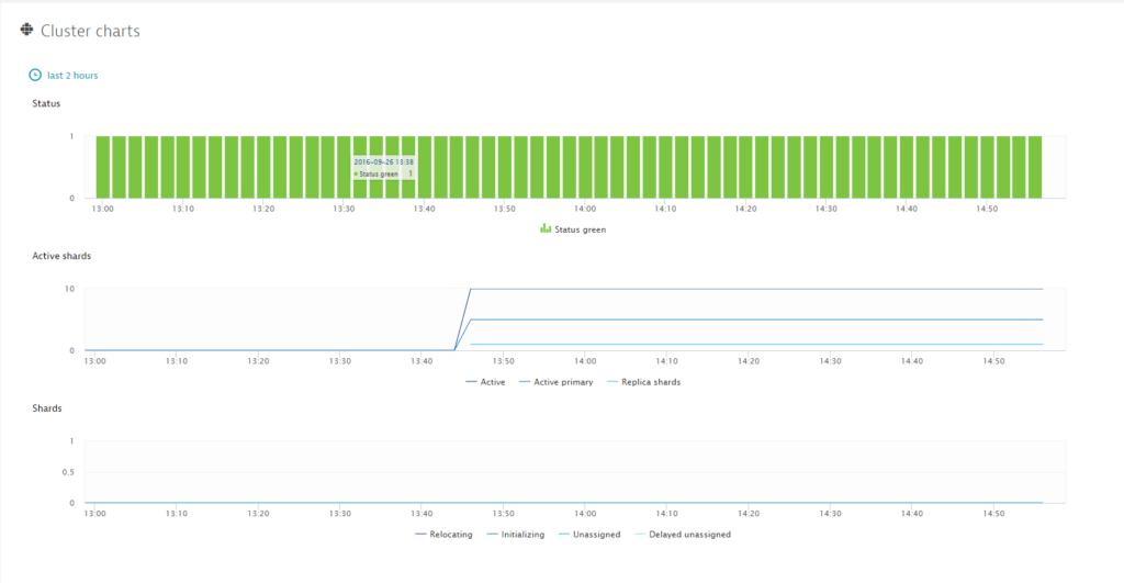 Elasticsearch monitoring
