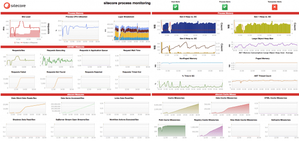 Dynatrace Sitecore Fastpack Dashboard shows many useful metrics including Load, Layer Breakdown, Heap & Thread Utilization, and Garbage Collection, plus Sitecore and .NET performance metrics.