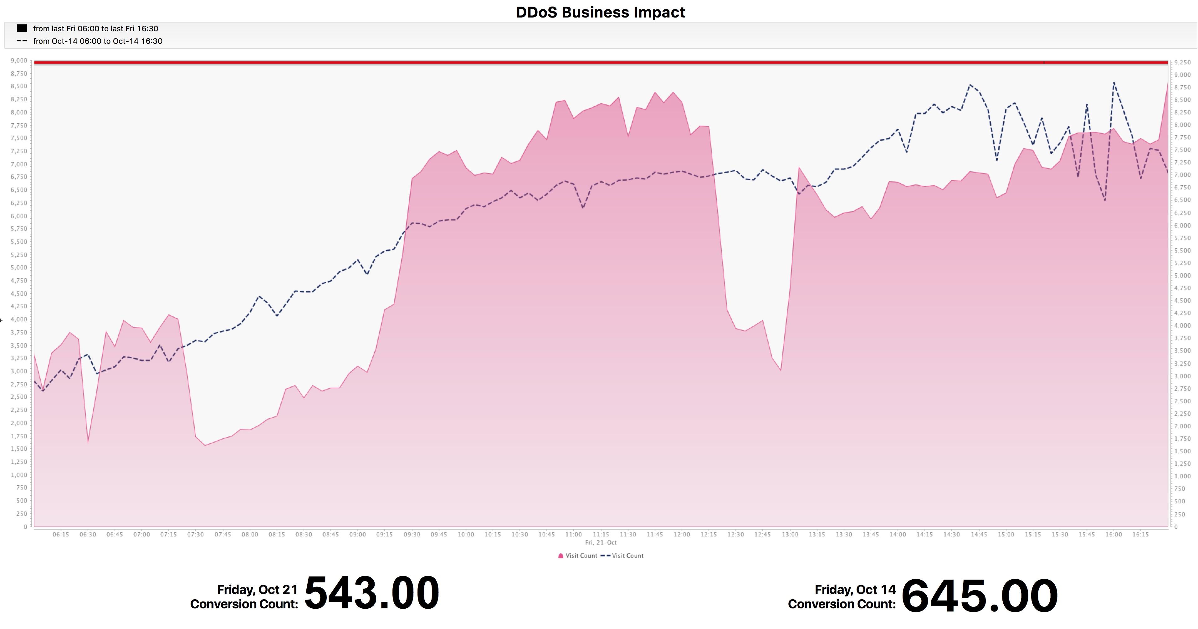 DDoS_BI