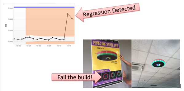 Fail faster by identifying regressions on key architectural, performance and scalability metrics.