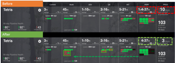 This illustrates how Shift-Left Performance could look like in your pipeline and how it optimizes your throughput and lead time.