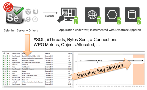 Dynatrace automatically captures and baselines all key web performance and server-side metrics across all builds and tests.