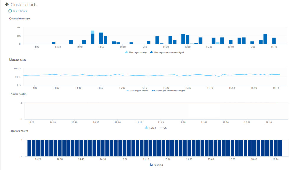 Introducing RabbitMQ monitoring | Dynatrace blog