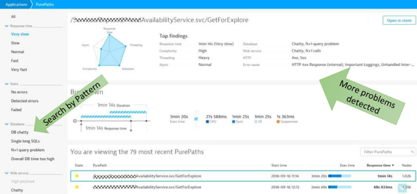 Dynatrace automatically detects problems through pattern detection on 100% real end-to-end transactional data.