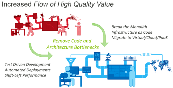 Optimizing Value Flow of your Software Organization by eliminating Code & Architectural Bottlenecks. Then Automation, Shift-Left Performance, breaking the monolith and move to containers/cloud/PaaS…