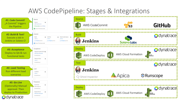 Common AWS CodePipeline: from Source Commit to Production Deployment safeguarded with Dynatrace