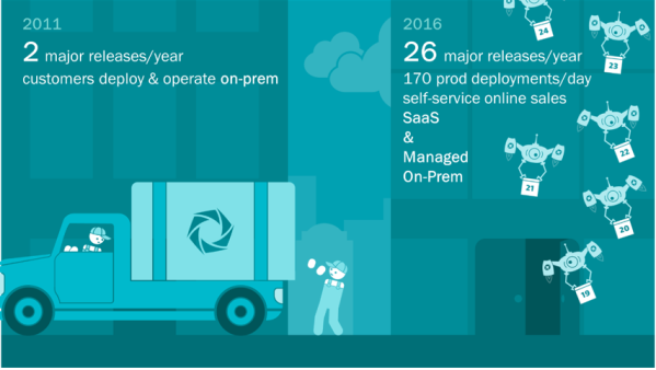 Transforming from On-Prem to SaaS/Managed model promised to deliver value faster to a changing market.