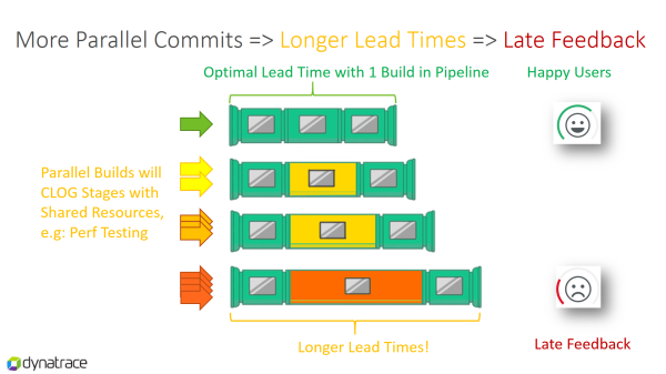 The more developers checking in code and triggering a pipeline run the more likely it is that your pipeline runs longer: impacting lead time and resulting in late feedback