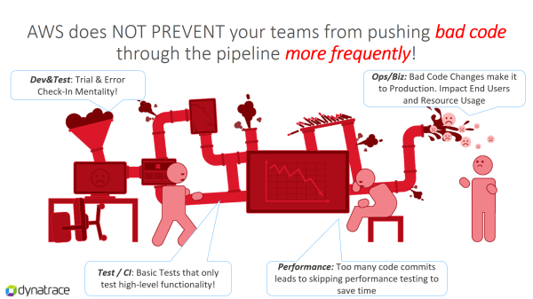 Pipelines are great: but AWS doesn't prevent you from pushing bad code more frequently through the pipeline!