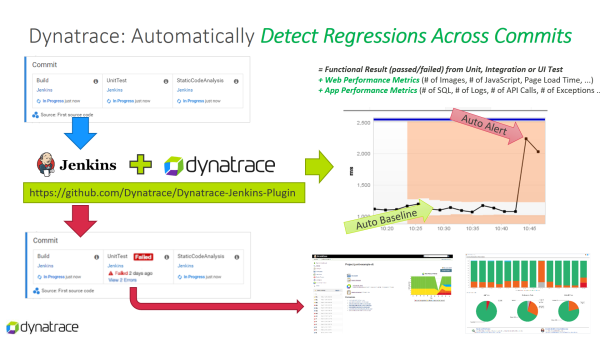 Dynatrace automatically baselines key quality metrics for your existing Unit-, Integration- or Functional Tests. This allows us to detect architectural, performance and scalability regressions early on.