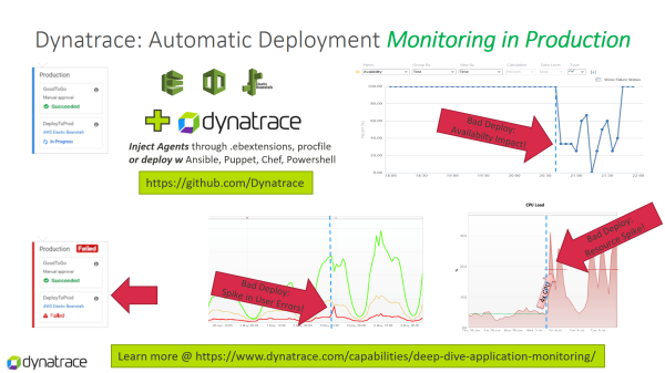 Automatically Deploy Dynatrace with your Application and close the feedback loop to your engineering team by providing performance and end user insights.