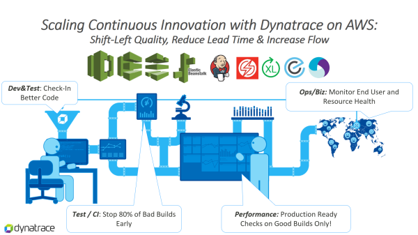 Dynatrace integrates with your pipeline tool set. One monitoring solution for every phase which will lead to better lead times and better quality.